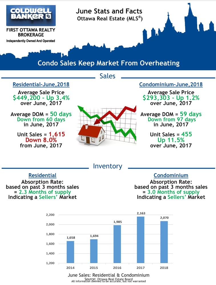 Ottawa Real Estate June 2018 Facts and Stats by Coldwell Banker First Ottawa Realty