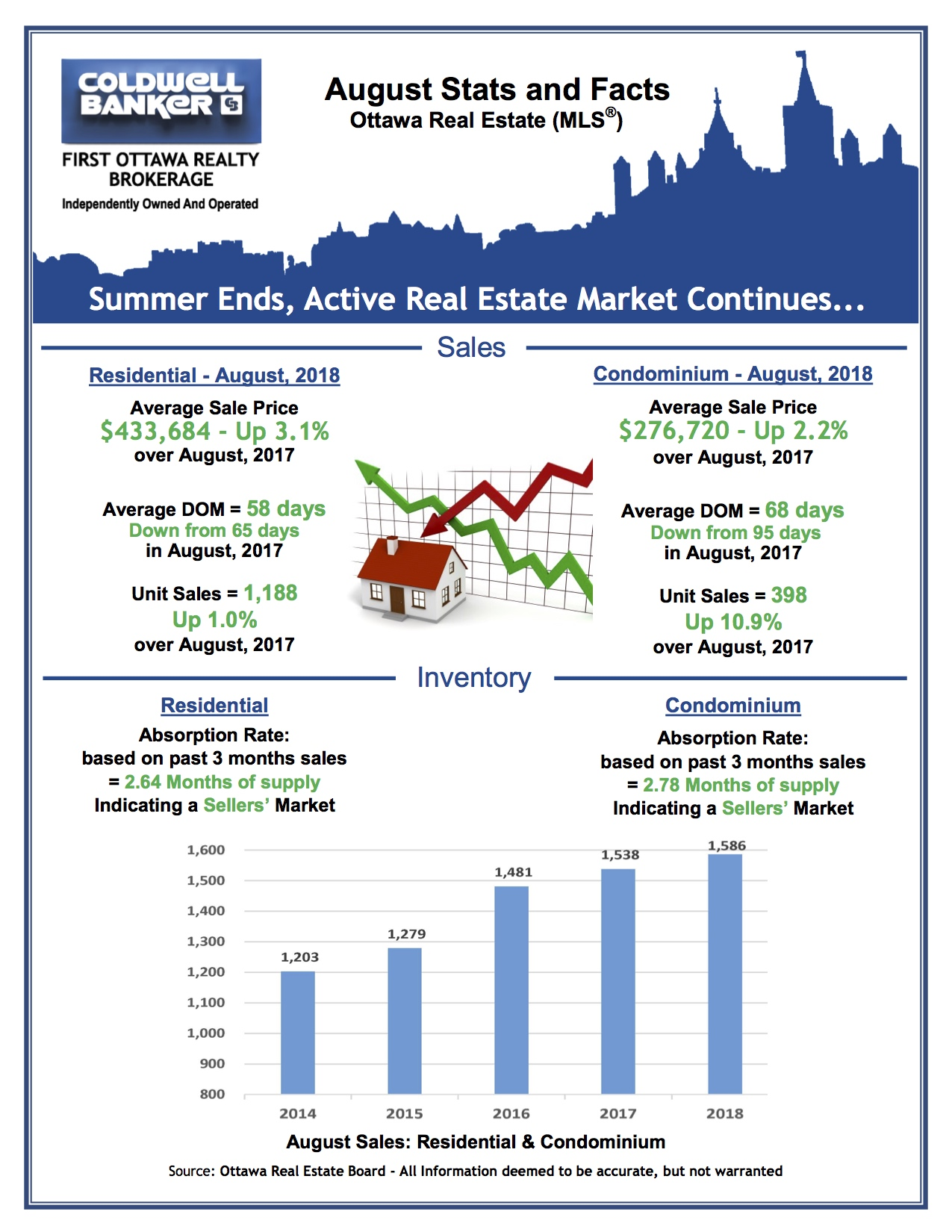 Coldwell Banker First Ottawa - August Market Stats