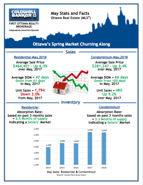 Ottawa Real Estate May 2018 Facts and Stats by Coldwell Banker First Ottawa Realty